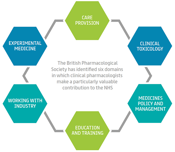 Graphic showing the value of clinical pharmacology to the NHS