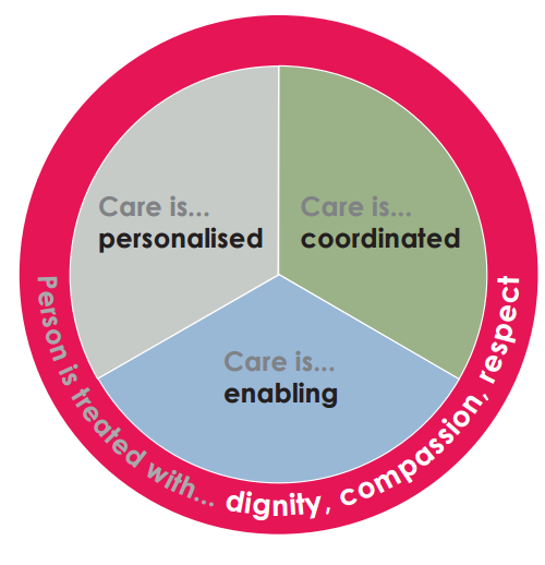 1 2 critically review approaches to person centred 1 person centred approaches to care the centre for policy on ageing (cpa) is working to advance person centred care for older people and all adults requiring support the single assessment process (sap) and.